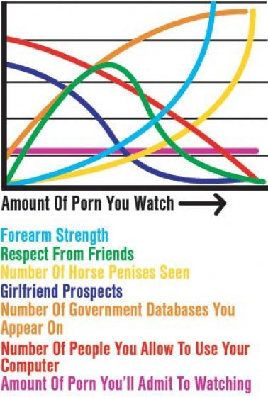 The truth about porn - statistic