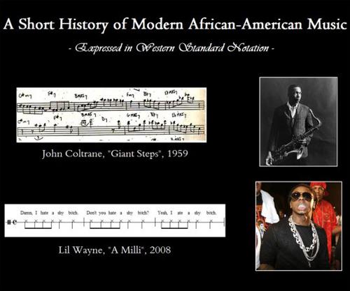 Black music evolution (1959 vs 2008)