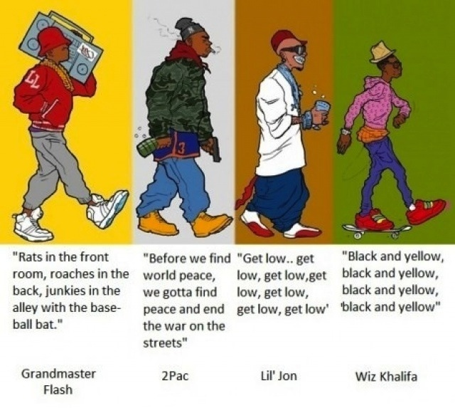 Rap lyrics evolution