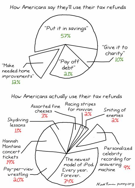 American views on savings